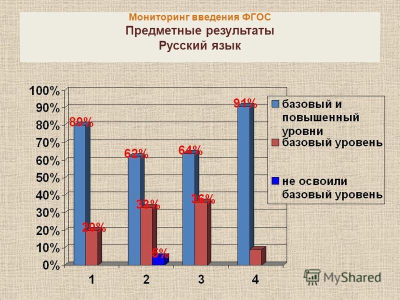 Мониторинг введения ФГОС Предметные результаты Русский язык