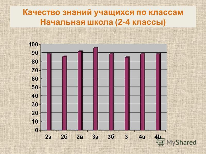 Качество знаний учащихся по классам Начальная школа (2-4 классы)