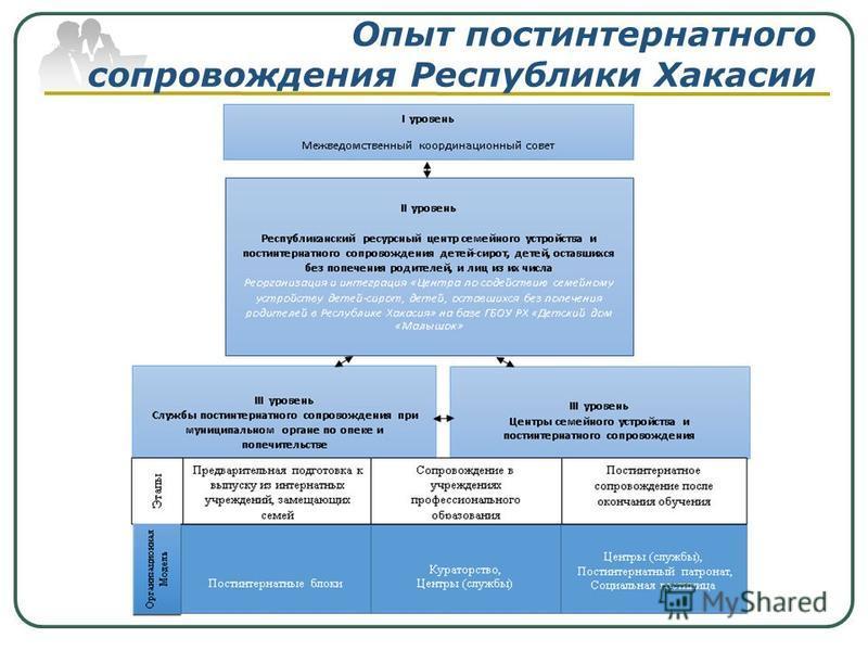 Опыт постинтернатного сопровождения Республики Хакасии