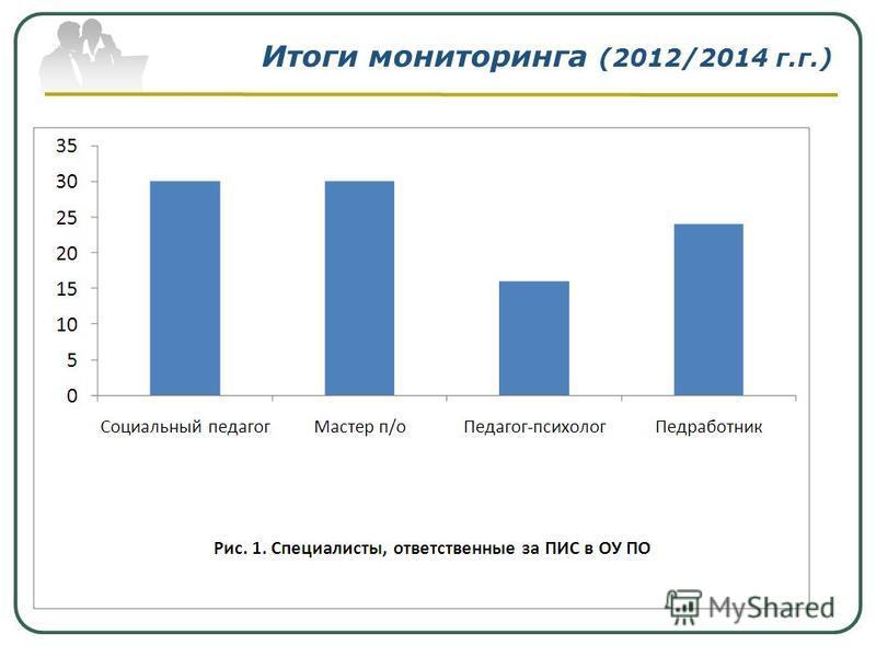 Итоги мониторинга (2012/2014 г.г.)