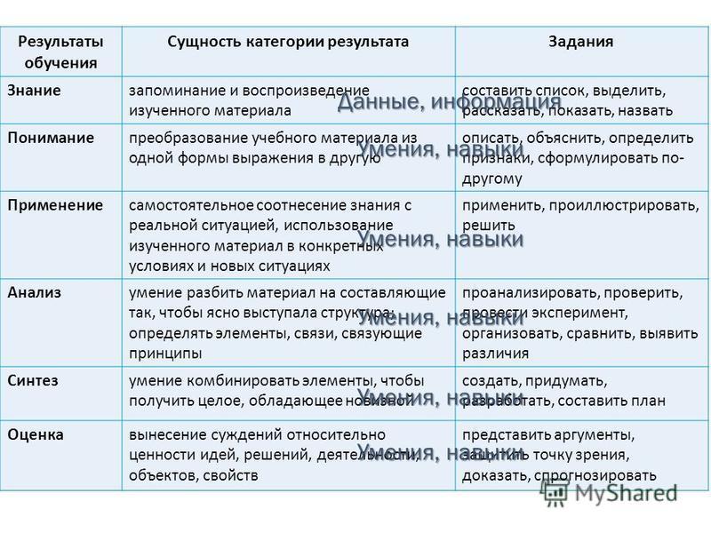 Результаты обучения Сущность категории результата Задания Знаниезапоминание и воспроизведение изученного материала составить список, выделить, рассказать, показать, назвать Пониманиепреобразование учебного материала из одной формы выражения в другую