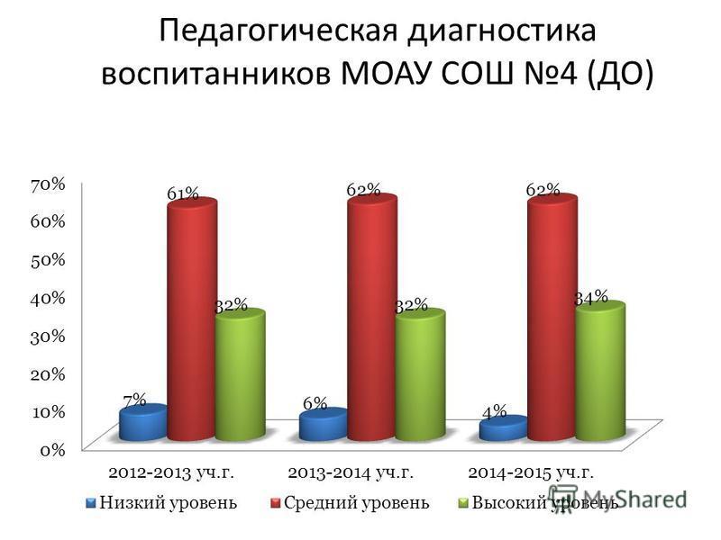 Педагогическая диагностика воспитанников МОАУ СОШ 4 (ДО)