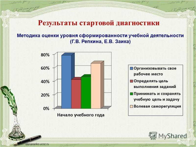 Результаты стартовой диагностики Методика оценки уровня сформированности учебной деятельности (Г.В. Репкина, Е.В. Заика)