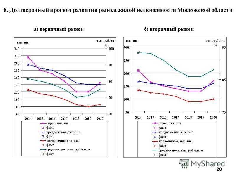 а) первичный рынок б) вторичный рынок 8. Долгосрочный прогноз развития рынка жилой недвижимости Московской области 20