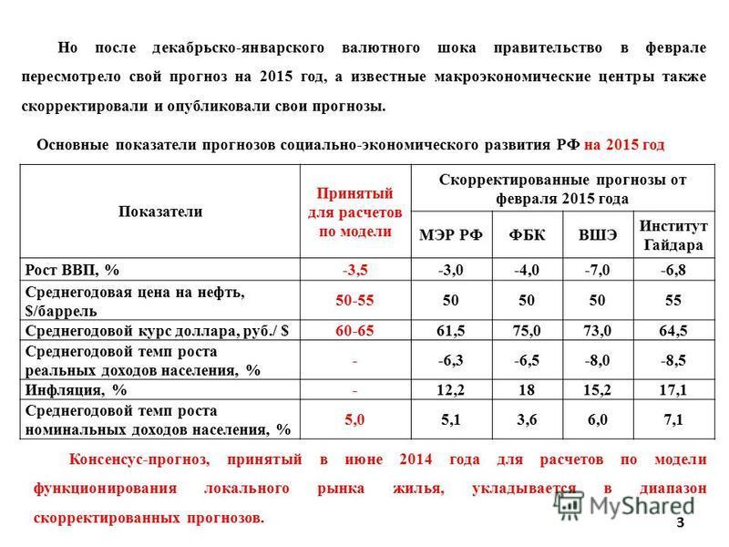 Основные показатели прогнозов социально-экономического развития РФ на 2015 год Показатели Принятый для расчетов по модели Скорректированные прогнозы от февраля 2015 года МЭР РФФБКВШЭ Институт Гайдара Рост ВВП, %-3,5-3,0-4,0-7,0-6,8 Среднегодовая цена