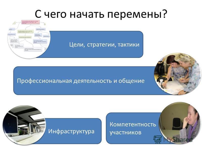 Компетентность участников Цели, стратегии, тактики С чего начать перемены? Профессиональная деятельность и общение Инфраструктура