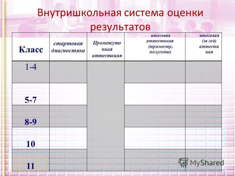 Внутришкольная система оценки результатов Класс стартовая диагностика Промежуто чная аттестация итоговая аттестация (триместр, полугодие) итоговая (за год) аттеста ция 1-4 5-7 8-9 10 11
