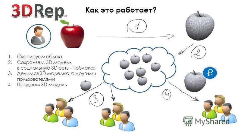 Ք 1. Сканируем объект 2. Сохраняем 3D модель в социальную 3D сеть – «облако» 3. Делимся 3D моделью с другими пользователями 4.Продаём 3D модель Как это работает?