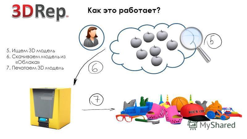 5. Ищем 3D модель 6. Скачиваем модель из «Облака» 7. Печатаем 3D модель Как это работает?