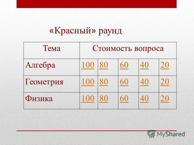 Тема Стоимость вопроса Алгебра 10080604020 Геометрия 10080604020 Физика 10080604020 « Красный » раунд