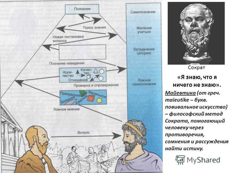 Сократ «Я знаю, что я ничего не знаю». Майевтика (от греч. maieutike – букв. повивальное искусство) – философский метод Сократа, помогающий человеку через противоречия, сомнения и рассуждения найти истину.