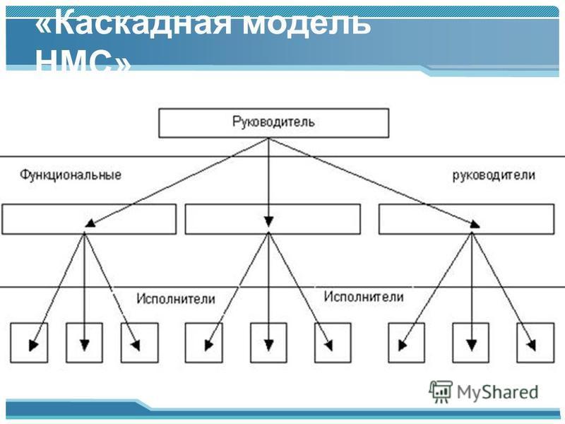 «Каскадная модель НМС»