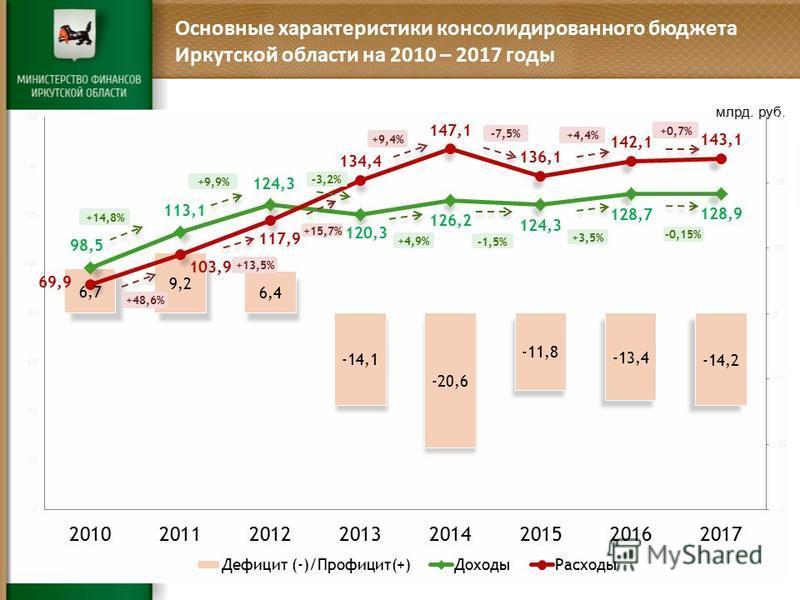 Основные характеристики консолидированного бюджета Иркутской области на 2010 – 2017 годы млрд. руб. +14,8% +9,9% -3,2% +4,9% -1,5% +3,5% -0,15% +48,6% +13,5% +15,7% +9,4% -7,5% +4,4% +0,7%