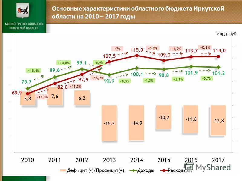 Основные характеристики областного бюджета Иркутской области на 2010 – 2017 годы млрд. руб.
