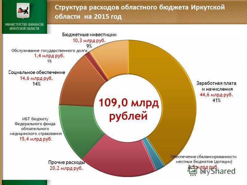 Структура расходов областного бюджета Иркутской области на 2015 год 109,0 млрд рублей