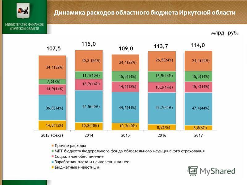 Динамика расходов областного бюджета Иркутской области млрд. руб.