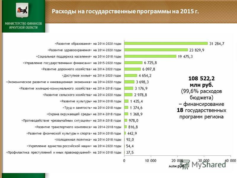 Расходы на государственные программы на 2015 г. 108 522,2 млн руб. (99,6% расходов бюджета) – финансирование 18 государственных программ региона