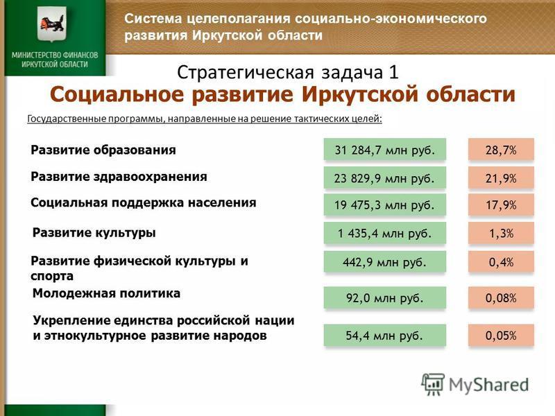 Система целеполагания социально-экономического развития Иркутской области Государственные программы, направленные на решение тактических целей: Социальное развитие Иркутской области Стратегическая задача 1 Развитие образования 28,7%31 284,7 млн руб.
