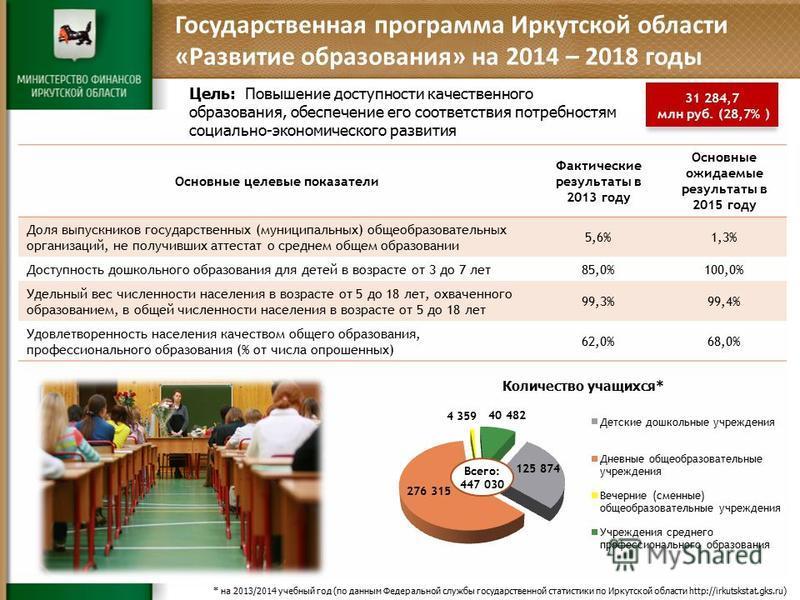 Основные целевые показатели Фактические результаты в 2013 году Основные ожидаемые результаты в 2015 году Доля выпускников государственных (муниципальных) общеобразовательных организаций, не получивших аттестат о среднем общем образовании 5,6%1,3% Дос