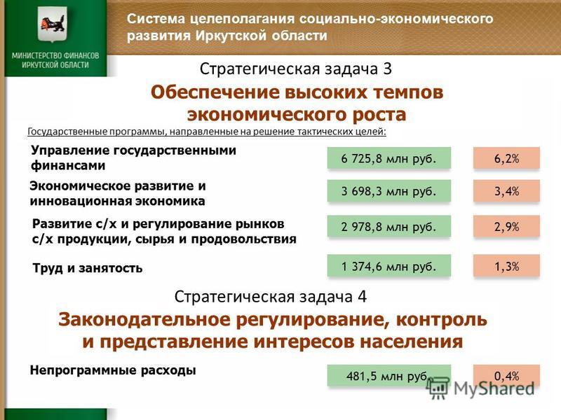 Система целеполагания социально-экономического развития Иркутской области Государственные программы, направленные на решение тактических целей: Обеспечение высоких темпов экономического роста Стратегическая задача 3 Управление государственными финанс