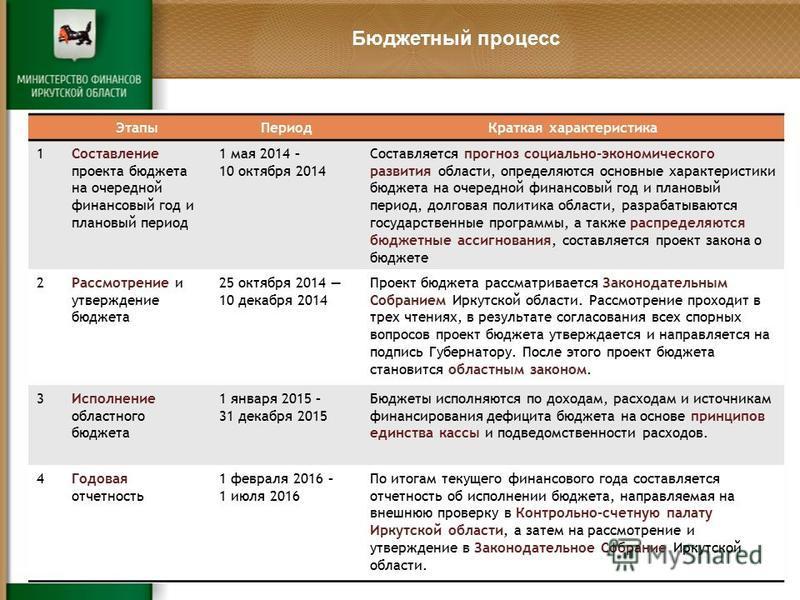 Бюджетный процесс Этапы ПериодКраткая характеристика 1Составление проекта бюджета на очередной финансовый год и плановый период 1 мая 2014 – 10 октября 2014 Составляется прогноз социально-экономического развития области, определяются основные характе