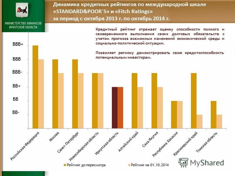 Динамика кредитных рейтингов по международной шкале «STANDARD&POOR`S» и «Fitch Ratings» за период с октября 2013 г. по октябрь 2014 г. BB- BBB- BBB BB+ BB BBB+