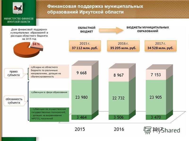 ОБЛАСТНОЙ БЮДЖЕТ БЮДЖЕТЫ МУНИЦИПАЛЬНЫХ ОБРАЗОВАНИЙ Финансовая поддержка муниципальных образований Иркутской области обязанность субъекта право субъекта 2015 г. 37 112 млн. руб. 2016 г. 35 205 млн. руб. 2017 г. 34 528 млн. руб. 34 % Доля финансовой по