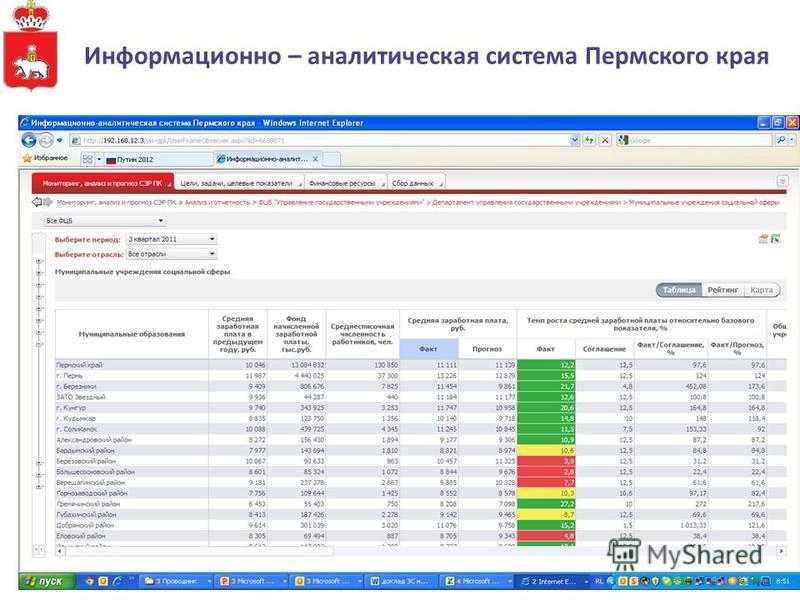 Информационно – аналитическая система Пермского края