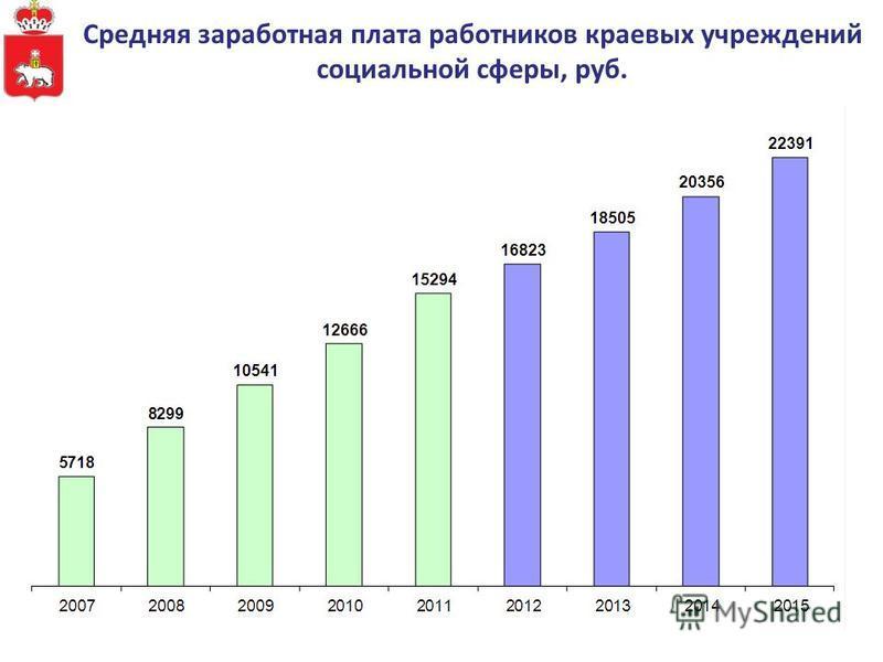 Средняя заработная плата работников краевых учреждений социальной сферы, руб.