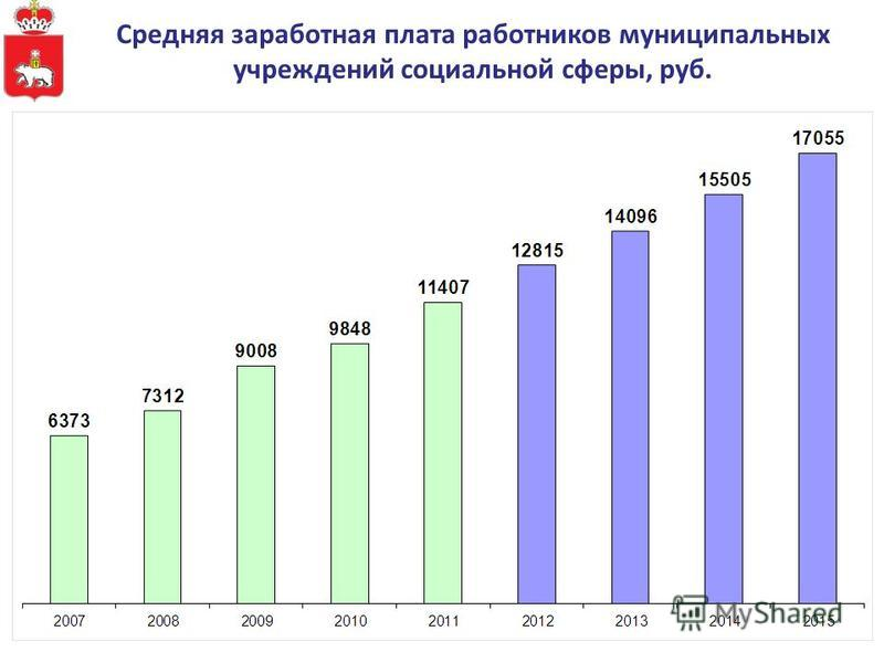 Средняя заработная плата работников муниципальных учреждений социальной сферы, руб.