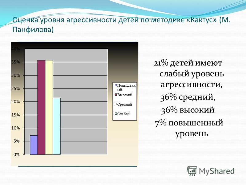 Оценка уровня агрессивности детей по методике «Кактус» (М. Панфилова) 21% детей имеют слабый уровень агрессивности, 36% средний, 36% высокий 7% повышенный уровень
