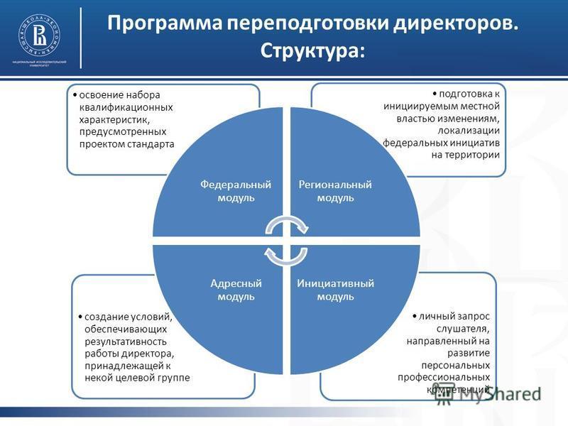 Программа переподготовки директоров. Структура: личный запрос слушателя, направленный на развитие персональных профессиональных компетенций создание условий, обеспечивающих результативность работы директора, принадлежащей к некой целевой группе подго