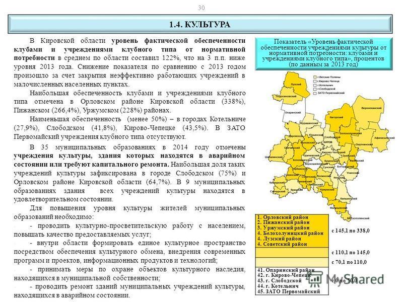 В Кировской области уровень фактической обеспеченности клубами и учреждениями клубного типа от нормативной потребности в среднем по области составил 122%, что на 3 п.п. ниже уровня 2013 года. Снижение показателя по сравнению с 2013 годом произошло за