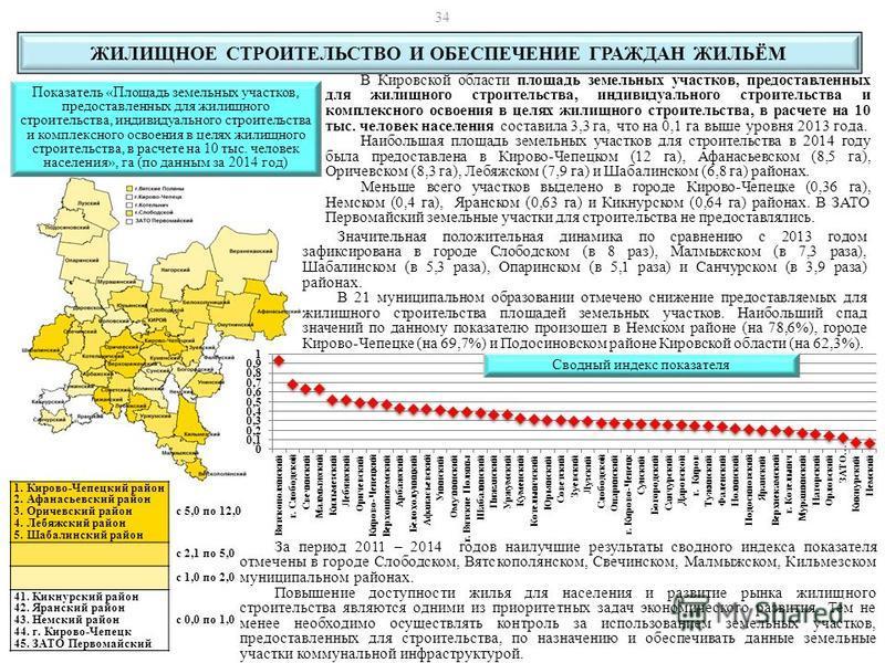 В Кировской области площадь земельных участков, предоставленных для жилищного строительства, индивидуального строительства и комплексного освоения в целях жилищного строительства, в расчете на 10 тыс. человек населения составила 3,3 га, что на 0,1 га