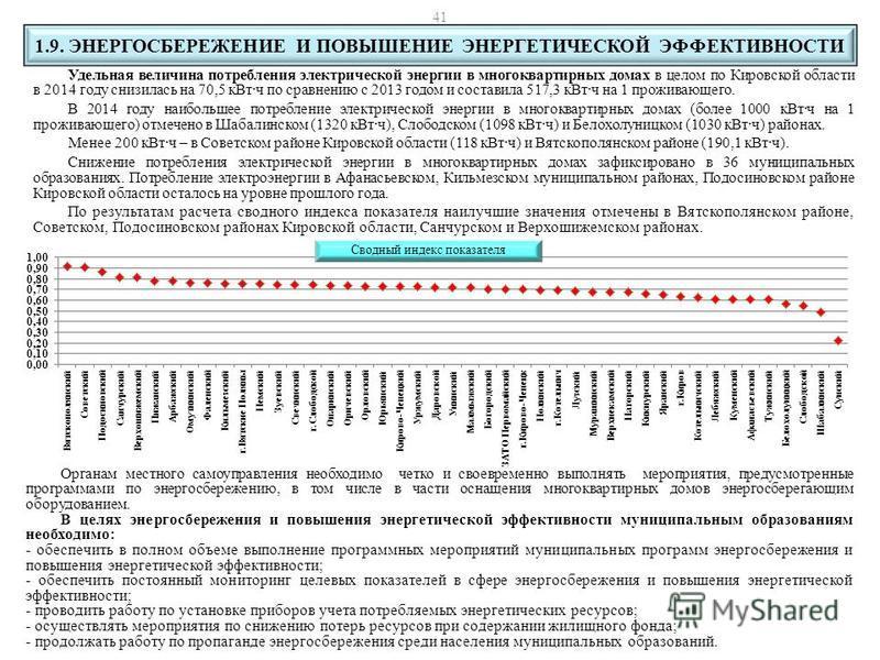 Удельная величина потребления электрической энергии в многоквартирных домах в целом по Кировской области в 2014 году снизилась на 70,5 к Вт·ч по сравнению с 2013 годом и составила 517,3 к Вт·ч на 1 проживающего. В 2014 году наибольшее потребление эле