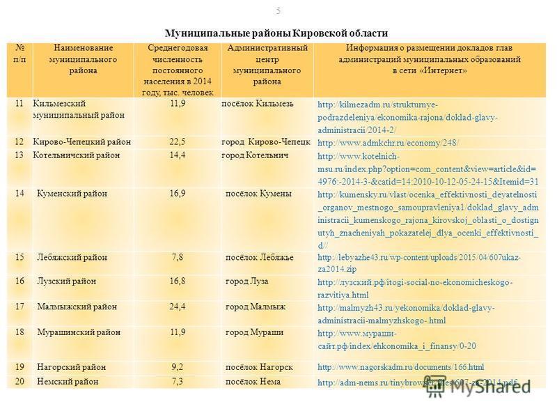 Муниципальные районы Кировской области п/п Наименование муниципального района Среднегодовая численность постоянного населения в 2014 году, тыс. человек Административный центр муниципального района Информация о размещении докладов глав администраций м