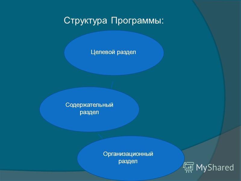 Структура Программы: Целевой раздел Содержательный раздел Организационный раздел