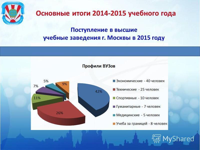 Поступление в высшие учебные заведения г. Москвы в 2015 году