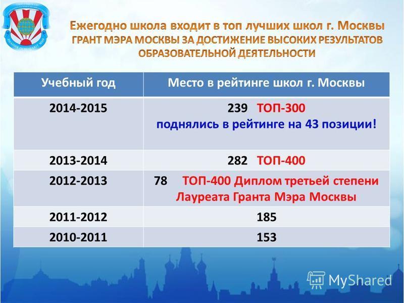 Учебный год Место в рейтинге школ г. Москвы 2014-2015239 ТОП-300 поднялись в рейтинге на 43 позиции! 2013-2014282 ТОП-400 2012-201378 ТОП-400 Диплом третьей степени Лауреата Гранта Мэра Москвы 2011-2012185 2010-2011153
