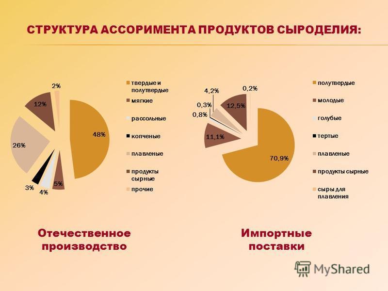 СТРУКТУРА АССОРИМЕНТА ПРОДУКТОВ СЫРОДЕЛИЯ: Отечественное производство Импортные поставки