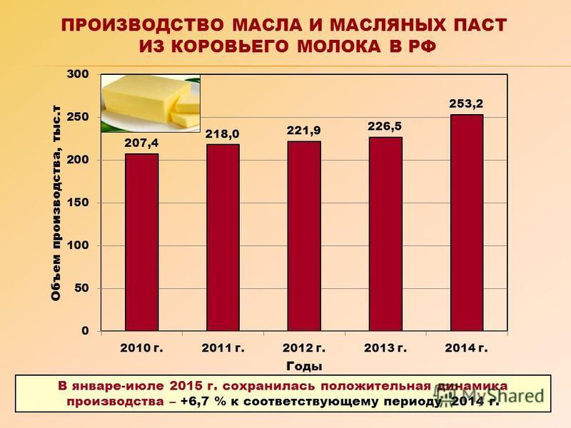 ПРОИЗВОДСТВО МАСЛА И МАСЛЯНЫХ ПАСТ ИЗ КОРОВЬЕГО МОЛОКА В РФ В январе-июле 2015 г. сохранилась положительная динамика производства – +6,7 % к соответствующему периоду 2014 г.
