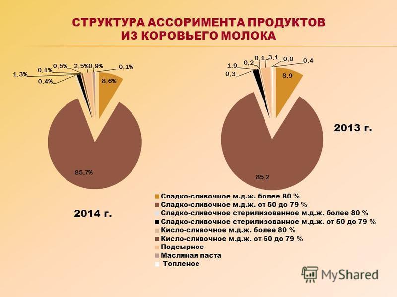 СТРУКТУРА АССОРИМЕНТА ПРОДУКТОВ ИЗ КОРОВЬЕГО МОЛОКА 2014 г. 2013 г.