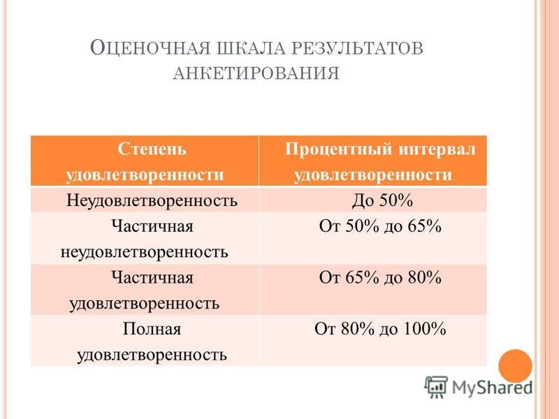 О ЦЕНОЧНАЯ ШКАЛА РЕЗУЛЬТАТОВ АНКЕТИРОВАНИЯ Степень удовлетворенности Процентный интервал удовлетворенности Неудовлетворенность До 50% Частичная неудовлетворенность От 50% до 65% Частичная удовлетворенность От 65% до 80% Полная удовлетворенность От 80