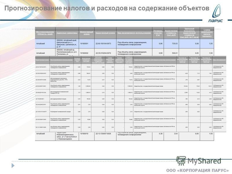 ООО «КОРПОРАЦИЯ ПАРУС» Прогнозирование налогов и расходов на содержание объектов