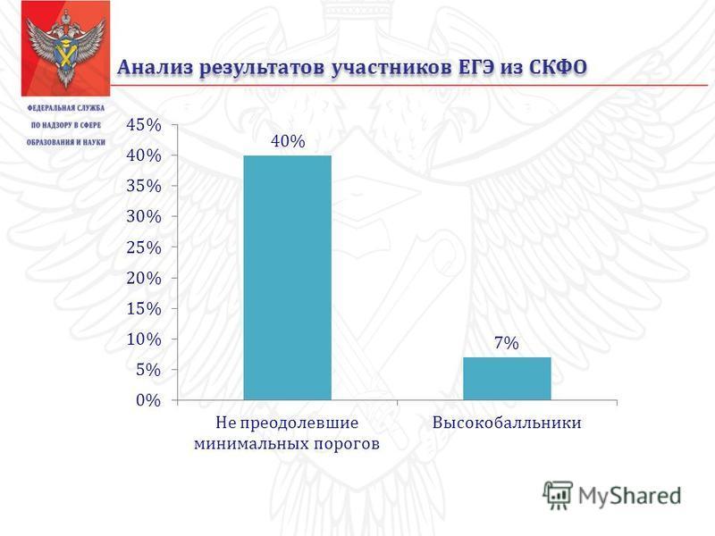 Анализ результатов участников ЕГЭ из СКФО