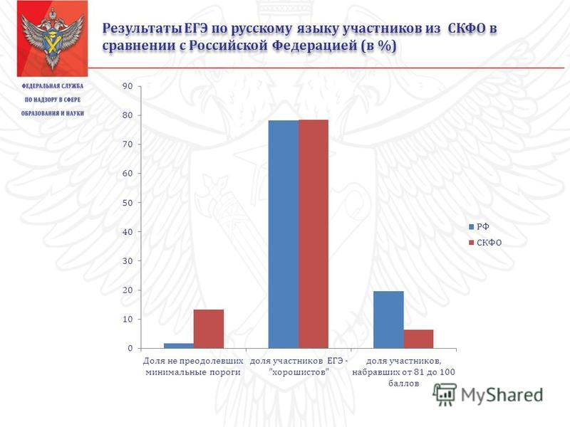 Результаты ЕГЭ по русскому языку участников из СКФО в сравнении с Российской Федерацией (в %)