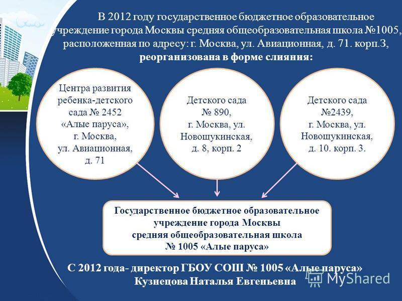 В 2012 году государственное бюджетное образовательное учреждение города Москвы средняя общеобразовательная школа 1005, расположенная по адресу: г. Москва, ул. Авиационная, д. 71. корп.З, реорганизована в форме слияния: С 2012 года- директор ГБОУ СОШ