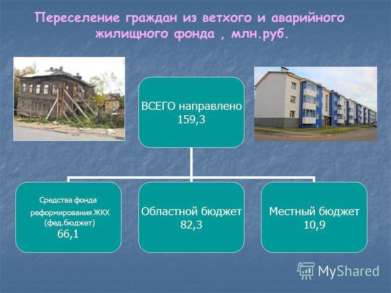 Переселение граждан из ветхого и аварийного жилищного фонда, млн.руб. ВСЕГО направлено 159,3 Средства фонда реформирования ЖКХ (фед.бюджет) 66,1 Областной бюджет 82,3 Местный бюджет 10,9