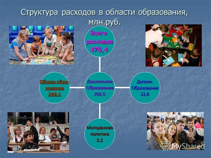 Структура расходов в области образования, млн.руб. Дошкольное Образование 200,5 Всегорасходов 475,4 Дополн.Образование 22,6 Молодежнаяполитика 3,2 Общее образование 249,1