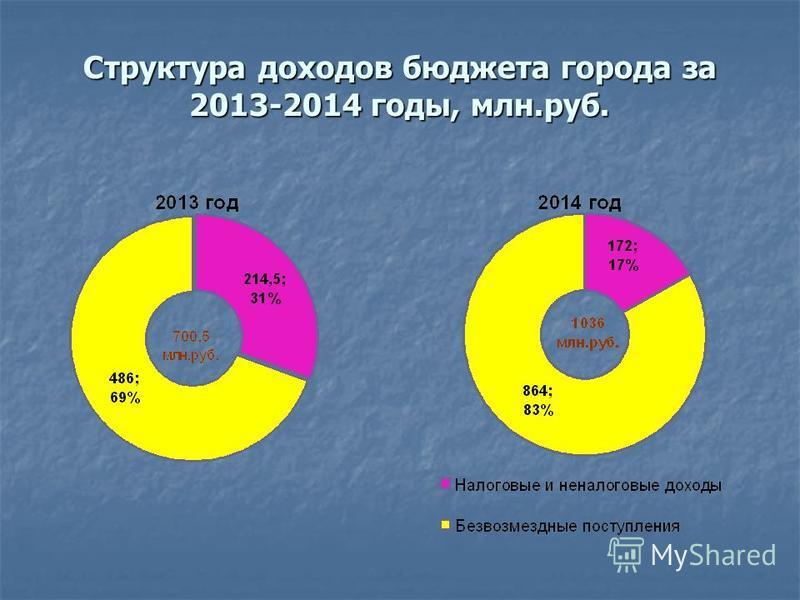 Структура доходов бюджета города за 2013-2014 годы, млн.руб.